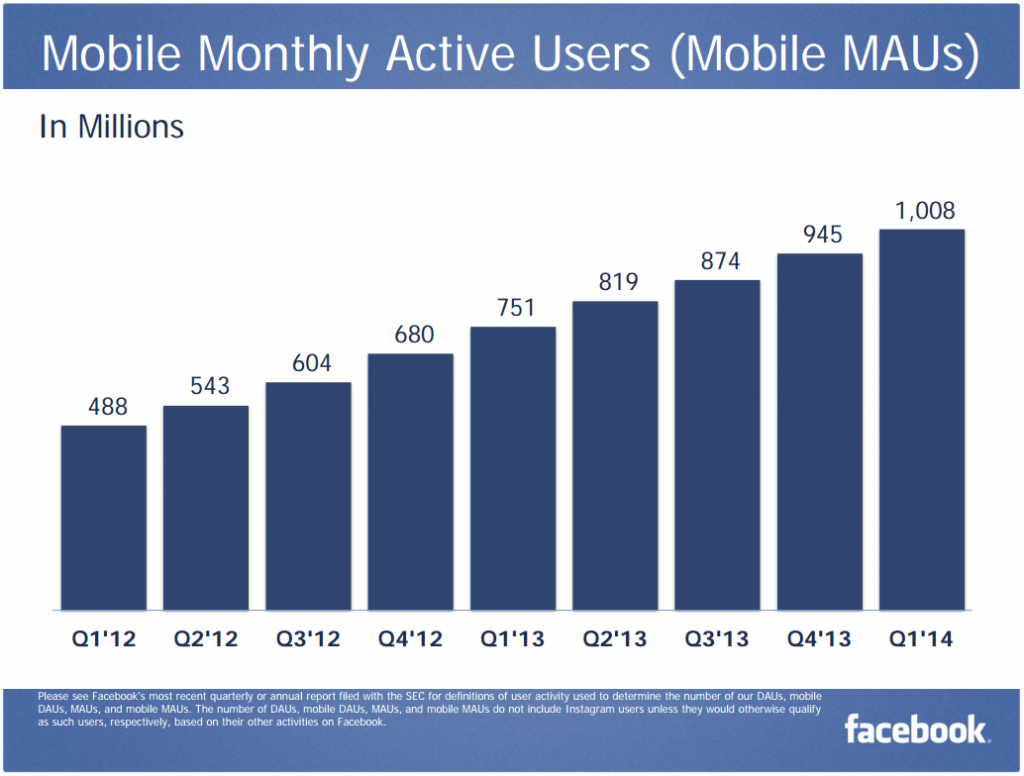 mobile usage facebook