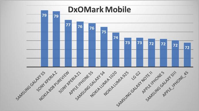 dxomark camera mobile