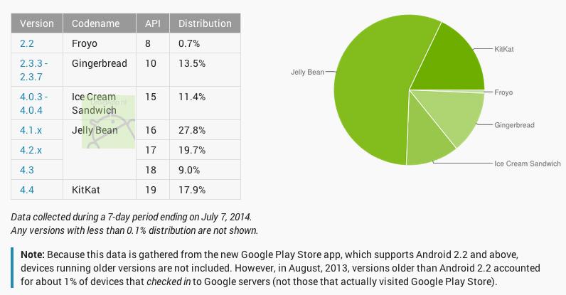 Android aandeel