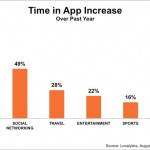 Gebruik van apps met 21 procent gestegen