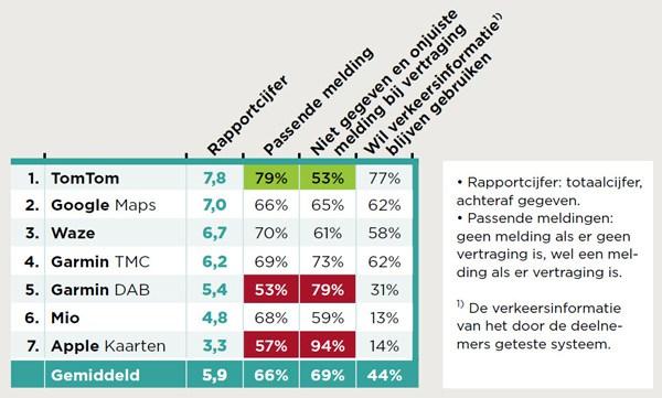 consumentenbond navigatie verkeer