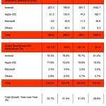 1,04 miljard Android-smartphones verscheept in 2014