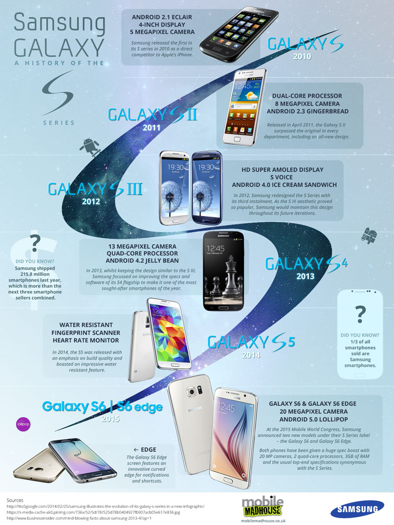 Samsung Galaxy S Infographic