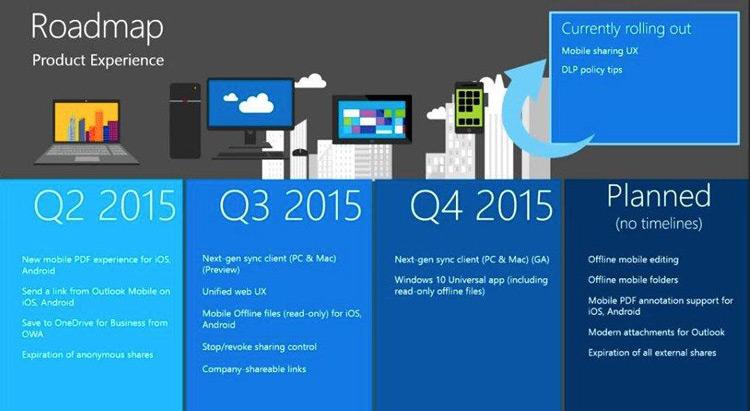 Microsoft Onedrive roadmap