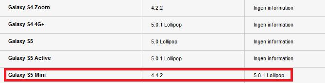 Samsung rolt Lollipop-update uit voor Galaxy S5 Mini