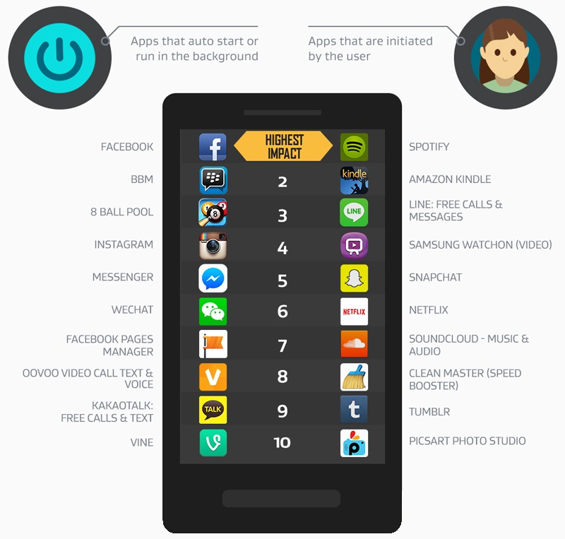 apps-top10-2015-resources