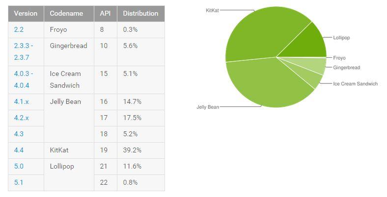 cijfers-1-juni-android-distrib