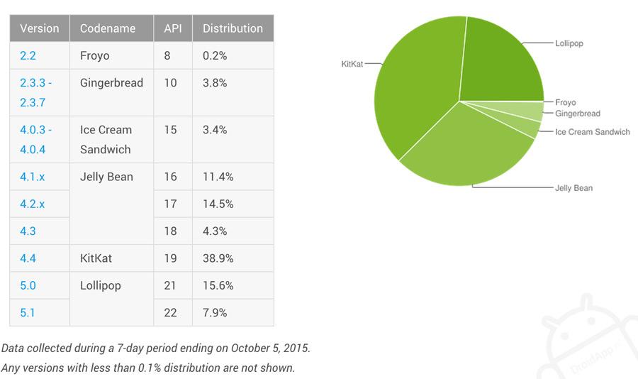 aandeel Android oktober 2015