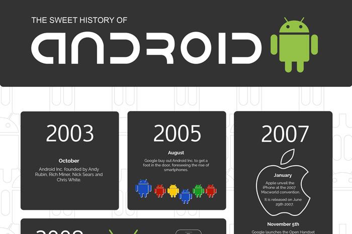 geschiedenis Cupcake Marshmallow infographic