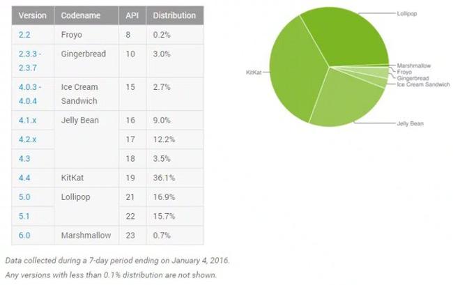 Android versie distributie januari 2016
