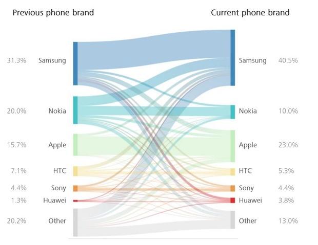 smartphone vervangen onderzoek