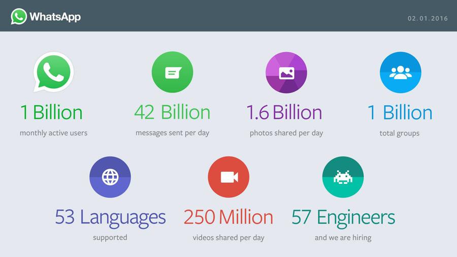 WhatsApp gebruik statistieken