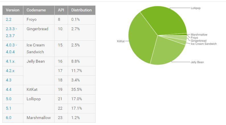 Android distributiecijfers februari 2016