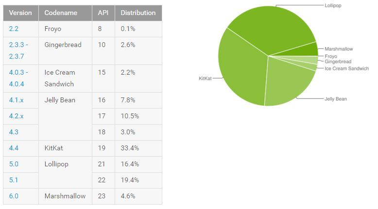 Android distributiecijfers april 2016