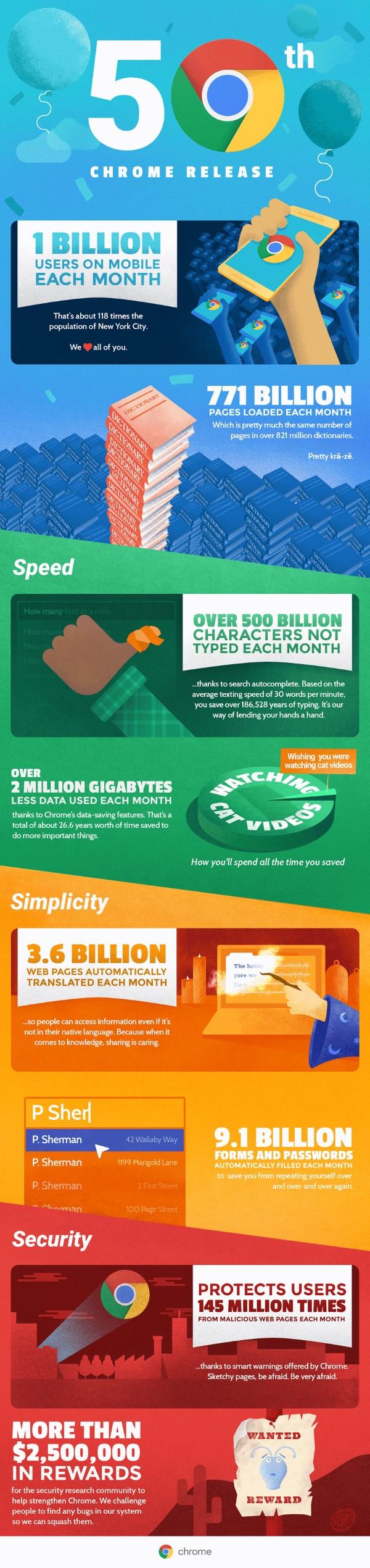 Chrome 50 Infographic