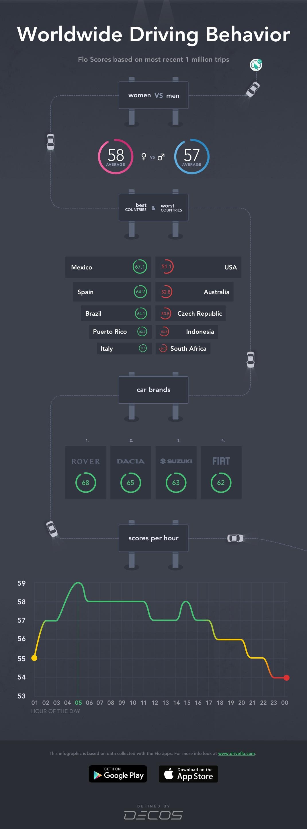 Flo infographic