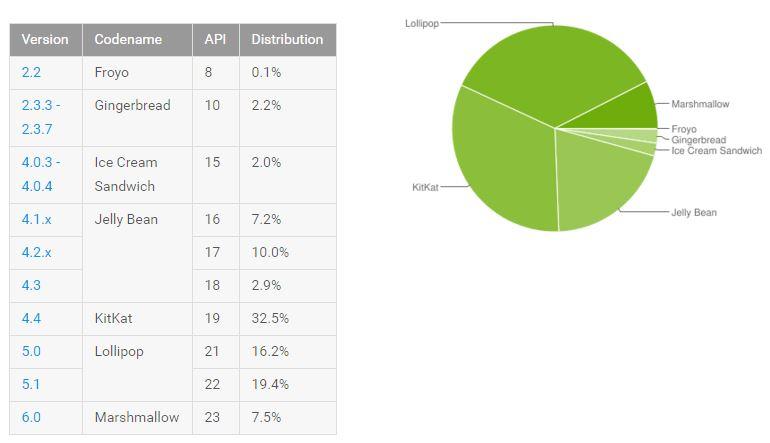 Android distributiecijfers mei 2016