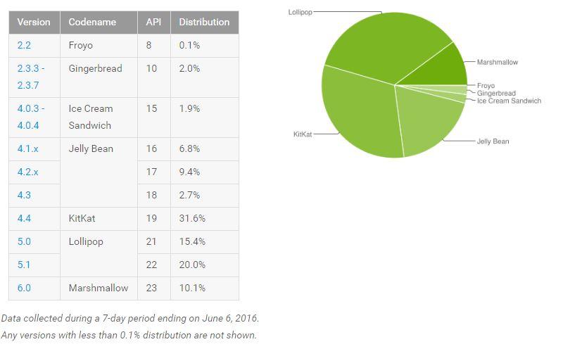 Android distributiecijfers juni 2016