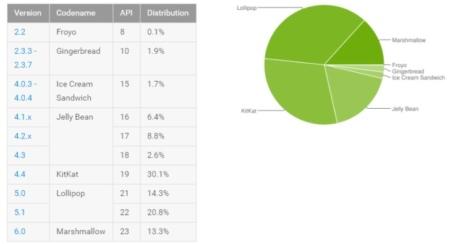 Android Distributiecijfers juli 2016
