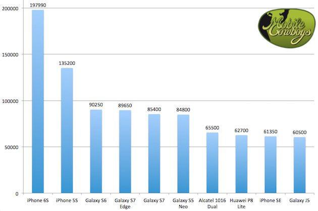 Meest verkochte smartphones Q1 Q2 2016