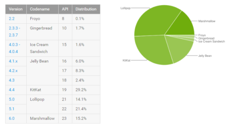 Android Distributiecijfers augustus 2016