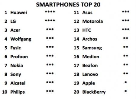 Garantievoorwaarden smartphone