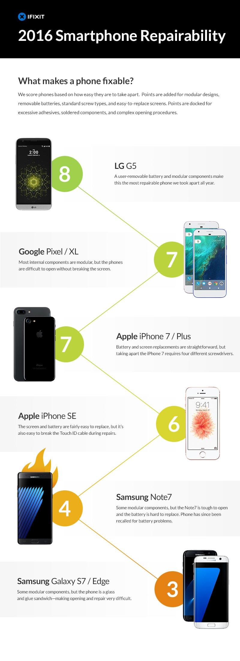 Smartphone reparatie onderzoek
