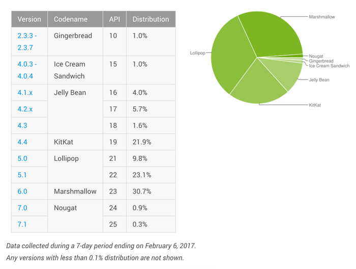 Android distributiecijfers februari 2017