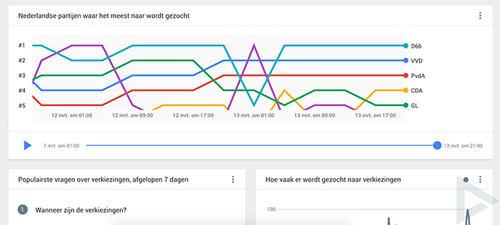 Google Trends verkiezingen 2017