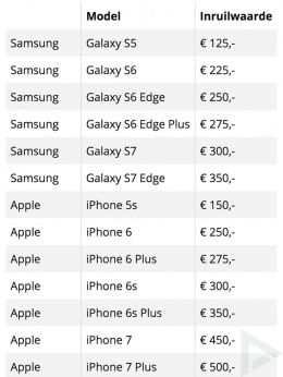 Inruilactie omruilactie coolblue Galaxy S8