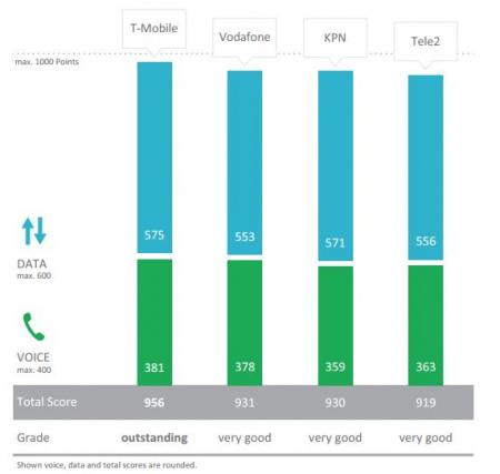Telecomnetwerken score 2017