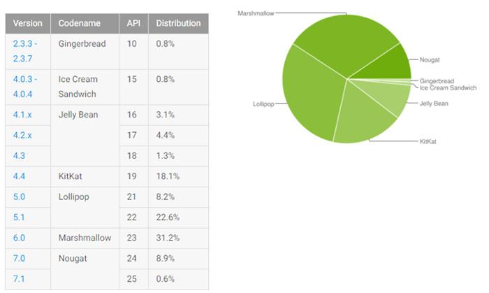 Android distributiecijfers juni 2017