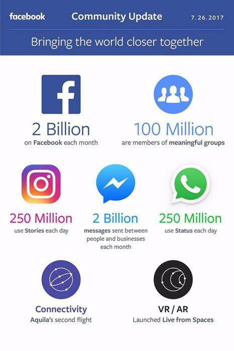 Facebook statistieken 2017