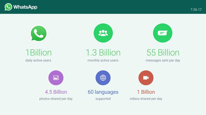 WhatsApp statistieken 2017