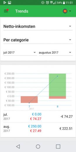 Money Lover inkomsten uitgaven