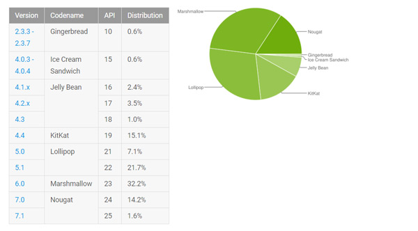Android distributiecijfers september 2017
