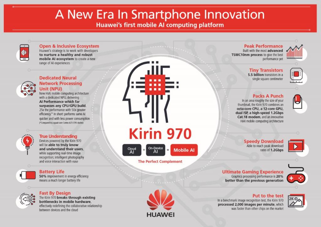 Kirin 970 infographic