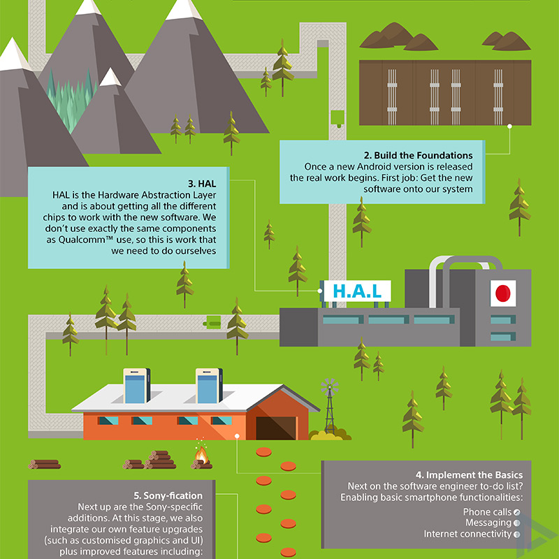 Sony Android update infographic 2