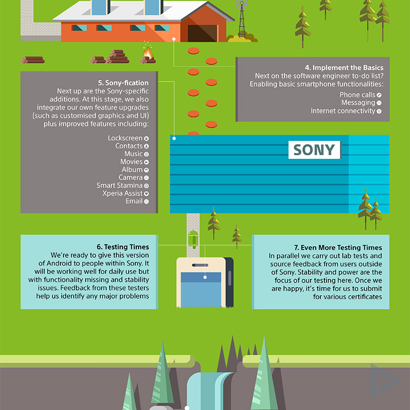 Sony Xperia update infographic 3