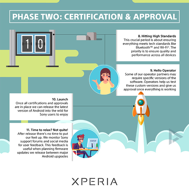 Sony update infographic 4