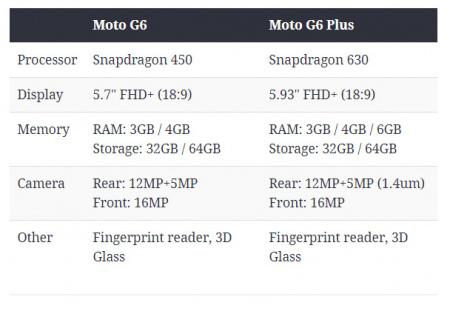 Moto G6 Plus first specs