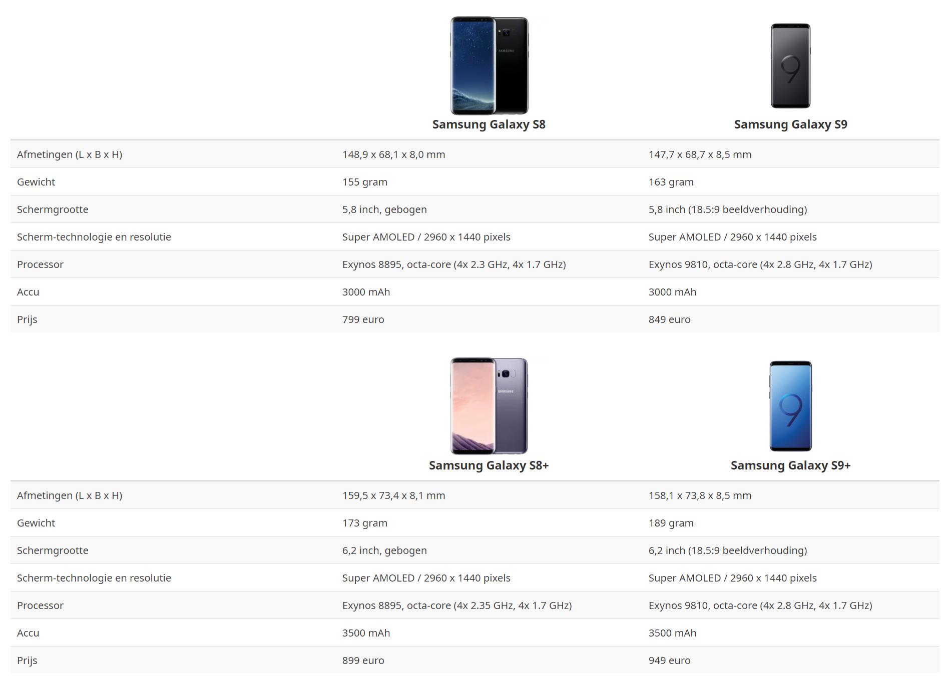 Galaxy S8 S9 vergelijking