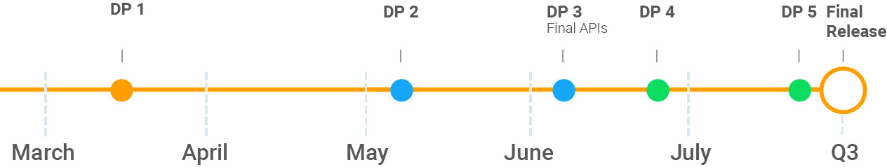 Android P tijdlijn