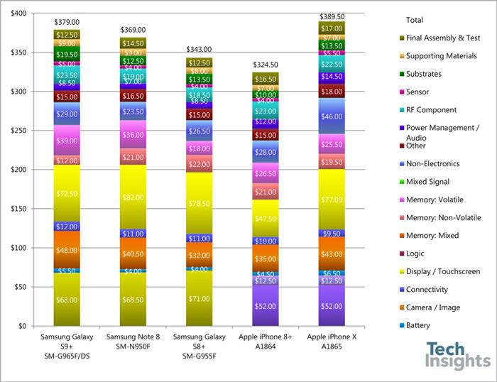 Galaxy S9 fabricagekosten