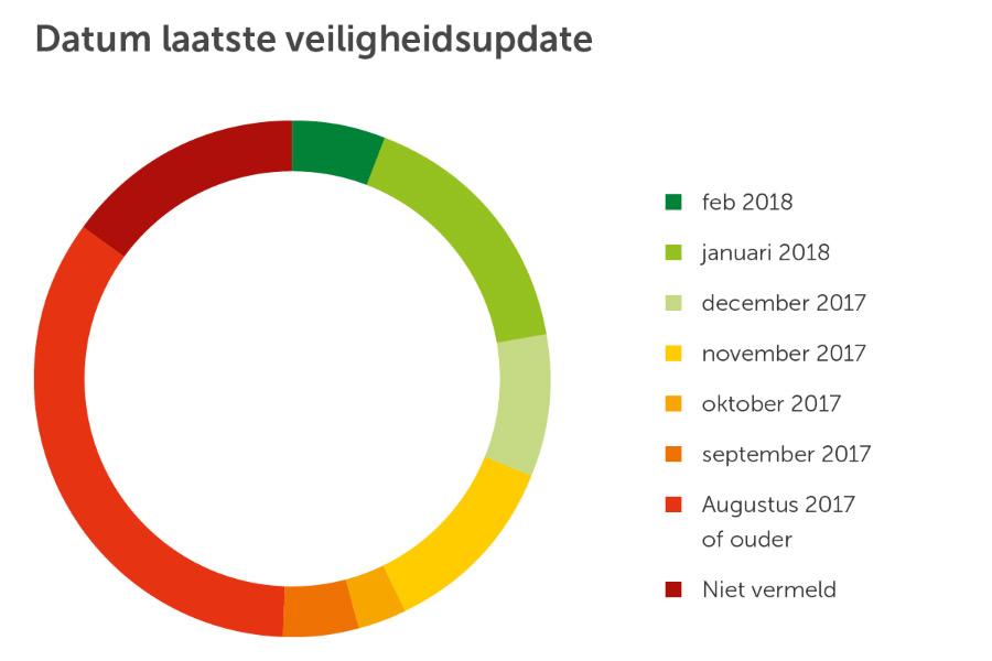 consumentenbond onderzoek updates maart 2018