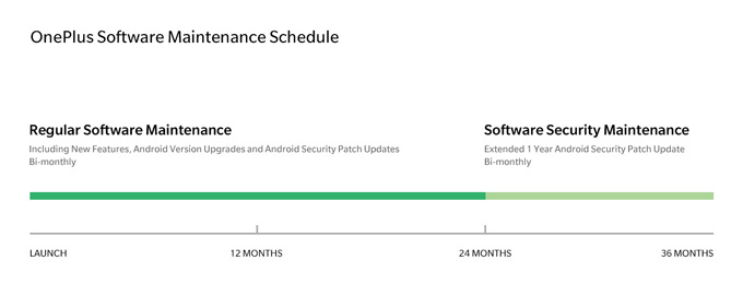 OnePlus updatebeleid