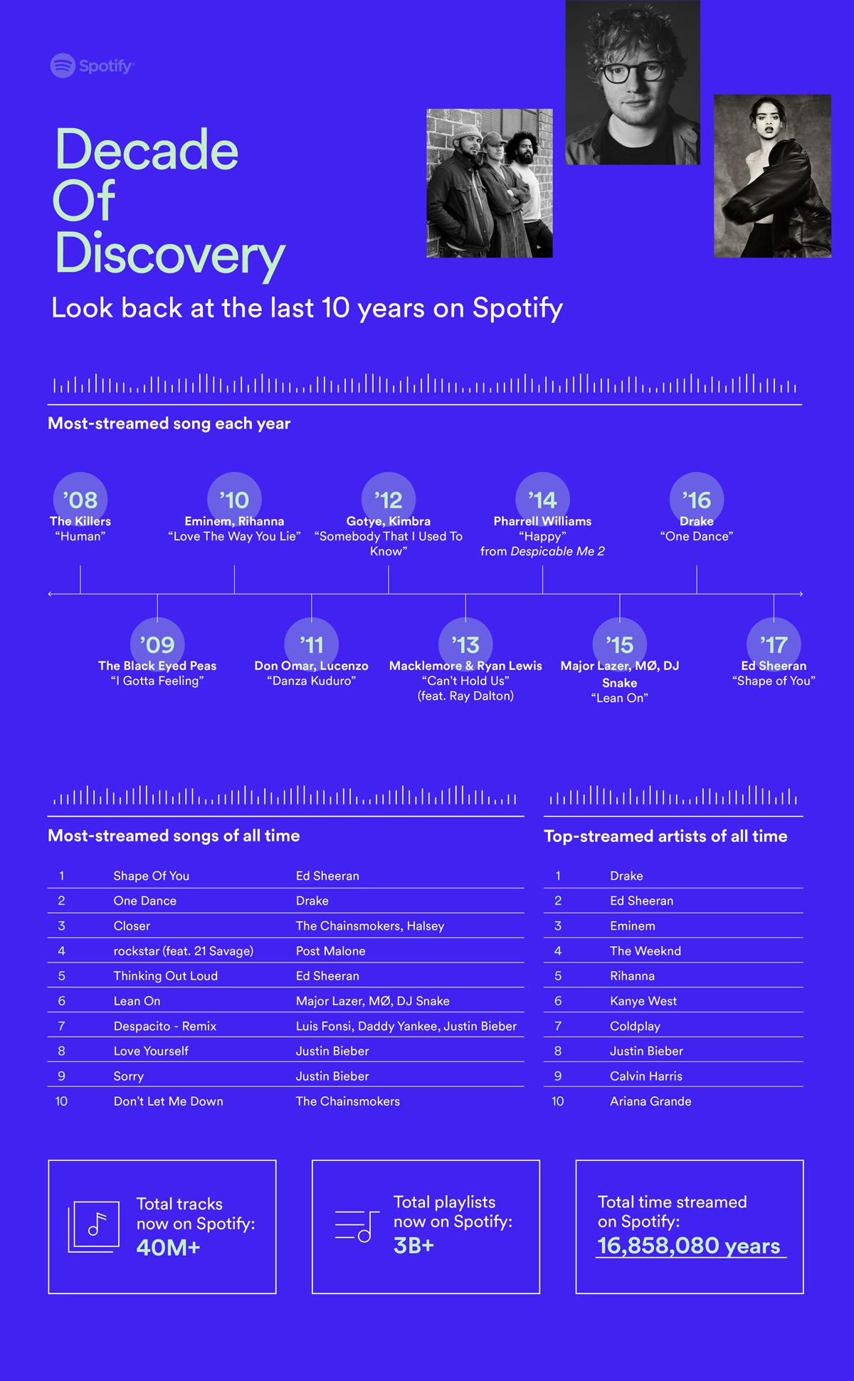 Spotify statistieken 2018