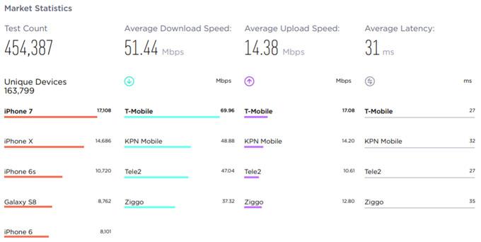 Ookla T-Mobile Q2 Q3 2018