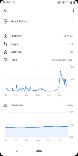 Google Fit hoogtediagram