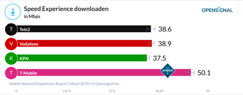 Opensignal - downloadsnelheid